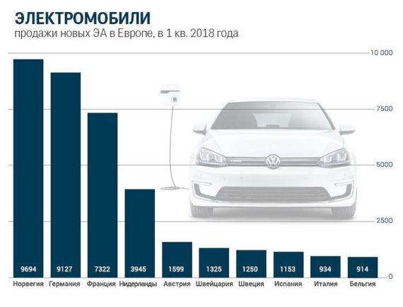 statistika-elektrokmobilei-v-es-grajdanstvo-es-serjmin