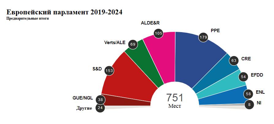 grafik-po-partiam-kto-proshol-v-evroparlament-grajdanstvo-es-serjmin