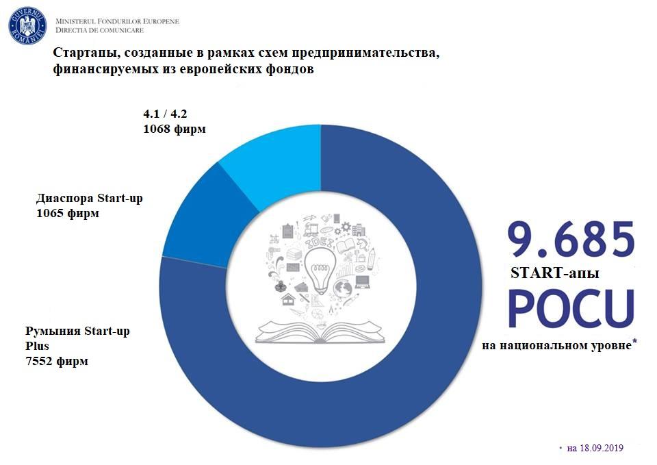 iz-evropejskih-fondov-bylo-sozdano-bolee-9600-startapov-serjmin